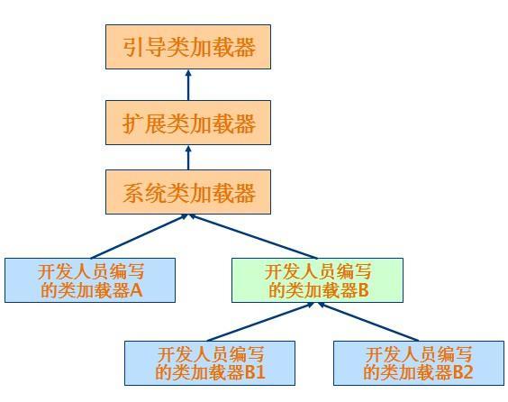 演示了类加载器的树状组织结构